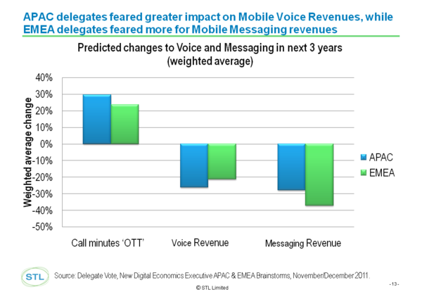 APAC vs EMEA Voice and Messaging Jan 2012.png